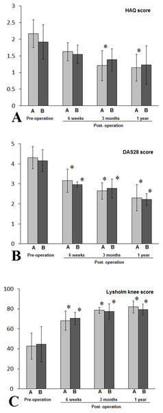 Patients with class II RA in either A (NPD) or B (non-NPD) group were evaluated by HAQ (A), DAS 28 (B), Lysholm knee scores (C).