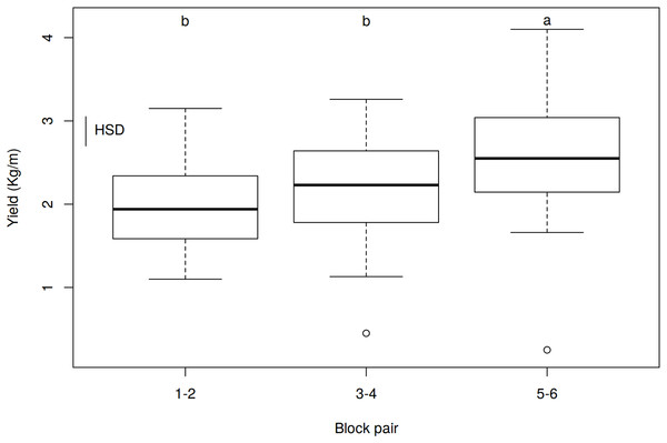 Effect of watering by block pairs on yield (kg/m).
