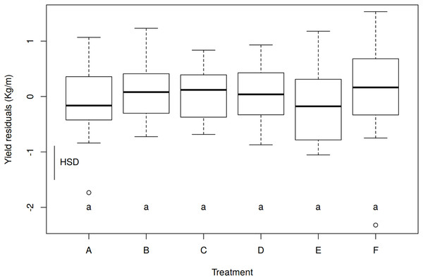 Effect of treatments on yield (kg/m) with the residuals of the Block Pair ANOVAs.