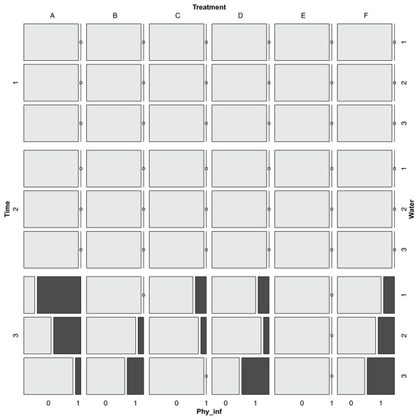Mosaic plot for the presence of Phytophthora infestans for different times, treatments and watering regimes.