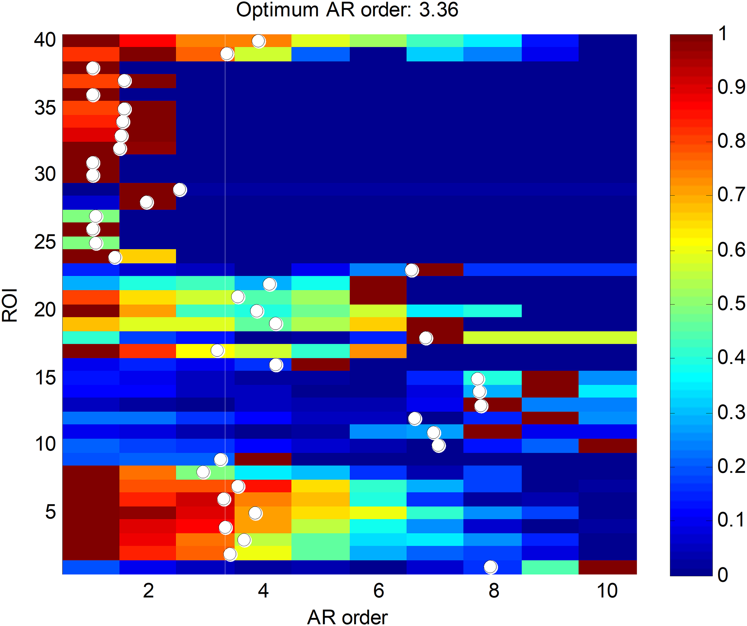 Temporally-aware algorithms for the classification of anuran sounds