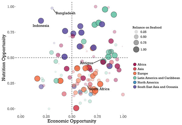 Results of global analysis of nutritional opportunity, seafood reliance, and economic opportunity.