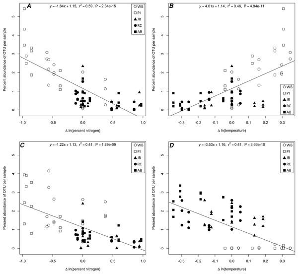 Linear regression plots of indicator OTUs.