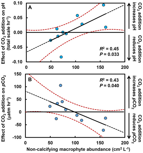Effects of CO2 addition on rates of change in pH (total scale hr−1) and pCO2 (µatm hr−1) in tide pools were reduced as macrophyte cover increased.