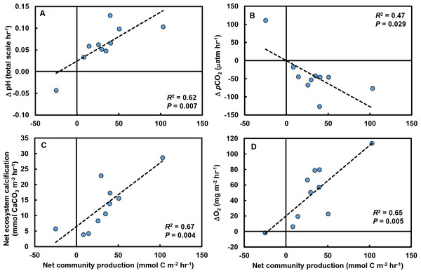 Relationships between net community production (NCP) and other carbonate parameters in tide pools.