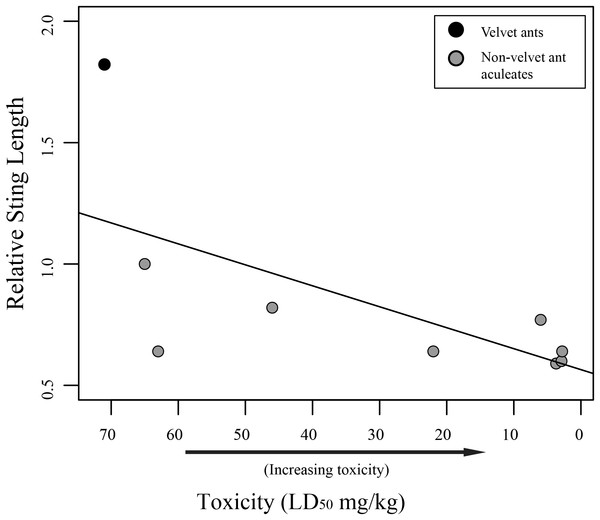 Graph of relative sting length vs. toxicity.