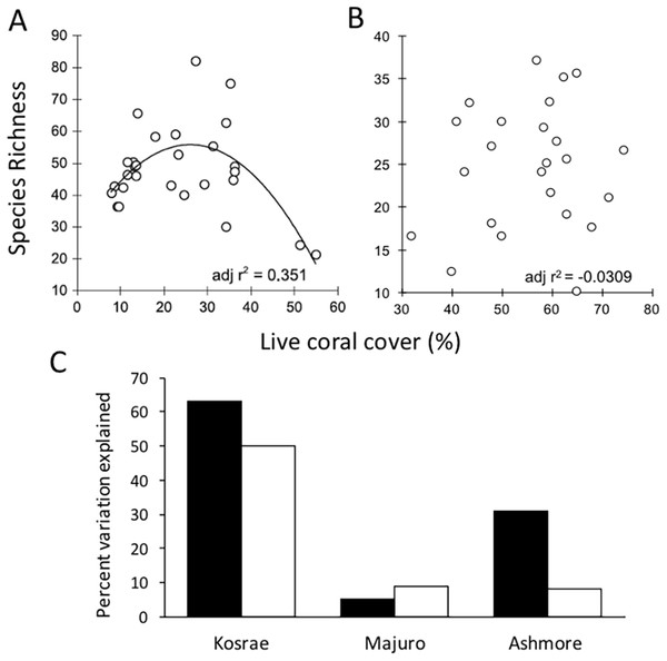 The relationship between mean coral species richness and mean percent live coral cover.