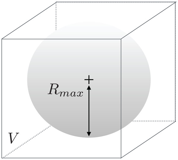 Illustration of the meaning of Rmax with respect to volume V.