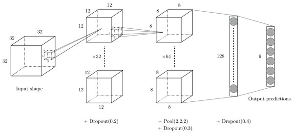 Drawing of the architecture selected for our experiments.