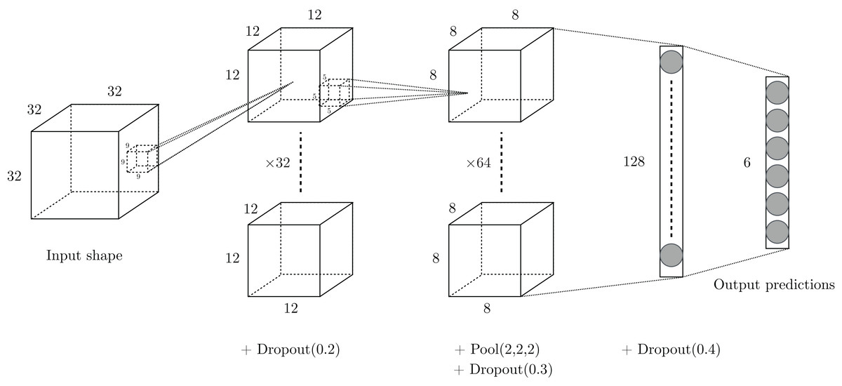 EnzyNet: enzyme classification using 3D convolutional neural
