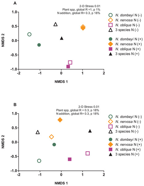 Plant species composition and N addition effects on fungal and bacterial communities in the litter layer in an old growth temperate forest in Patagonia.