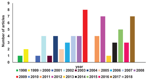 Diagrammatic representation of year-wise reports on 2TM superfamily found in Pubmed database.