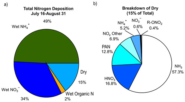 Contributions of the (A) various reactive nitrogen species measured to total nitrogen deposition and (B) breakdown of dry deposition.