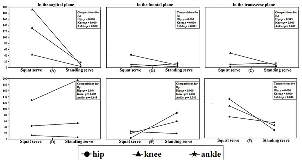 Angular changing rate of lower limb joints during phase 1 and phase 2 in three planes.