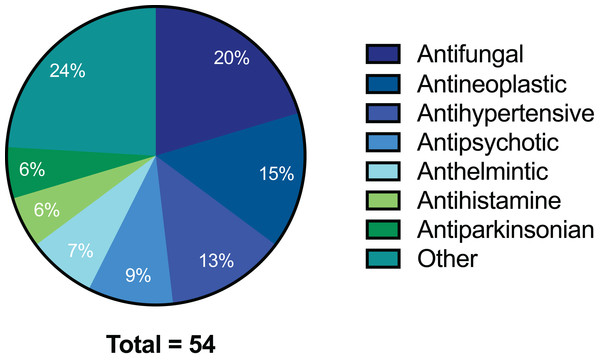 Pie chart of drug compound classes that inhibited the growth of C. deuterogattii strain R265 at 10 μg/mL.