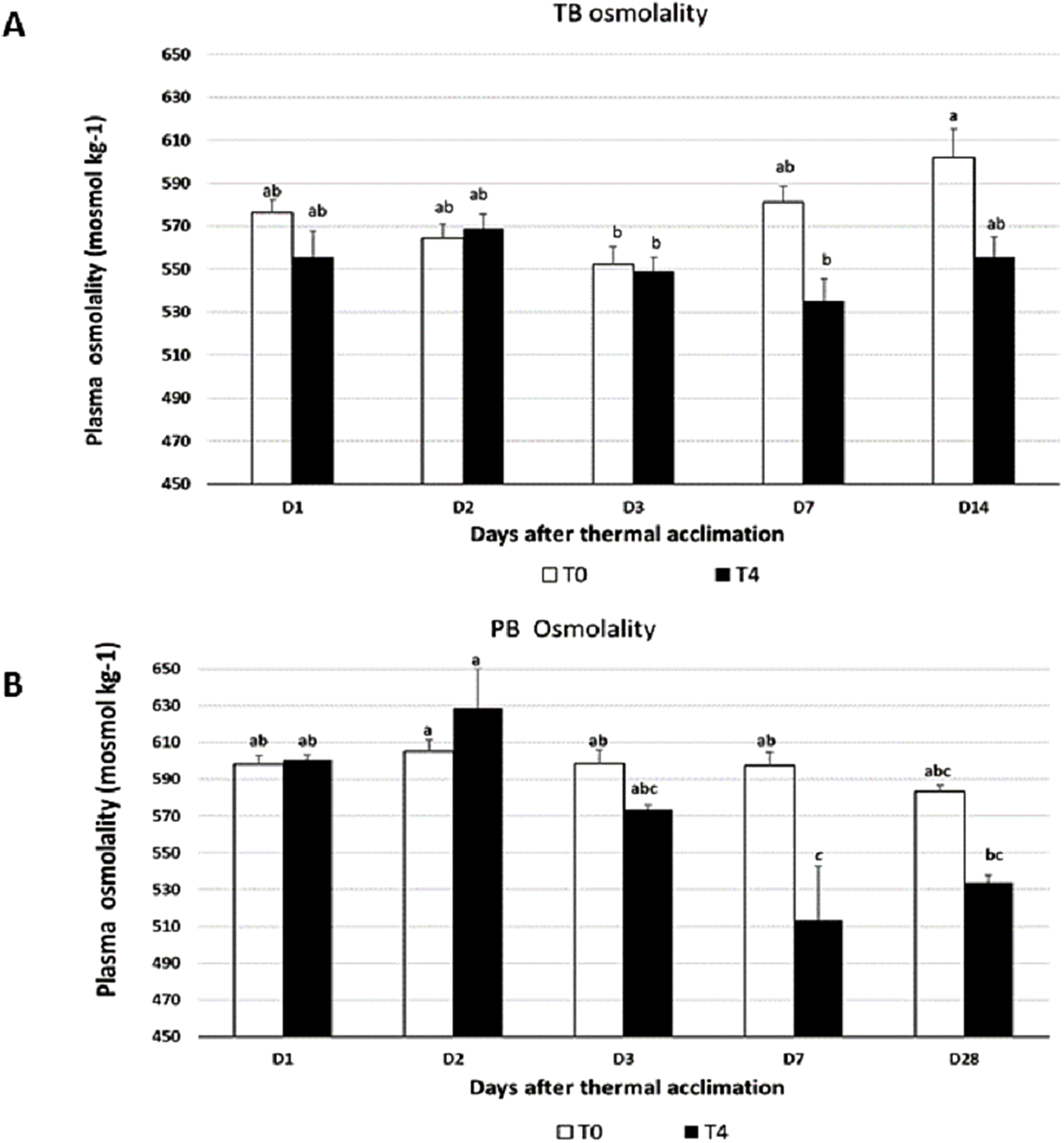Effect of elevated temperature on membrane lipid saturation in