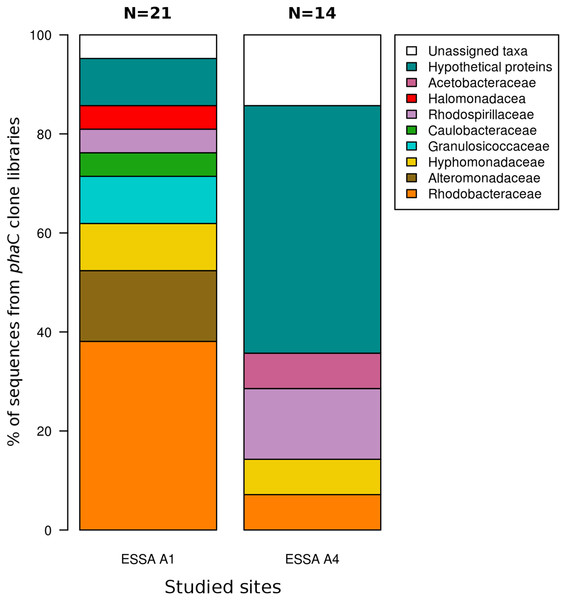 Family composition of PHA producers.