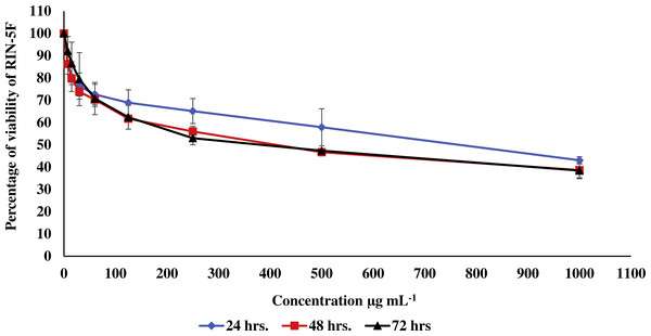 Effect of the methanolic extract of carob on viability of pancreatic RIN-5F cells.