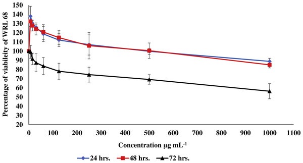 Effect of the methanolic extract of carob on viability of WRL 68 cells.