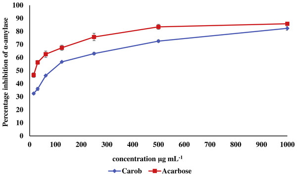 Inhibitory effect of the methanolic extract of carob against α-amylase.