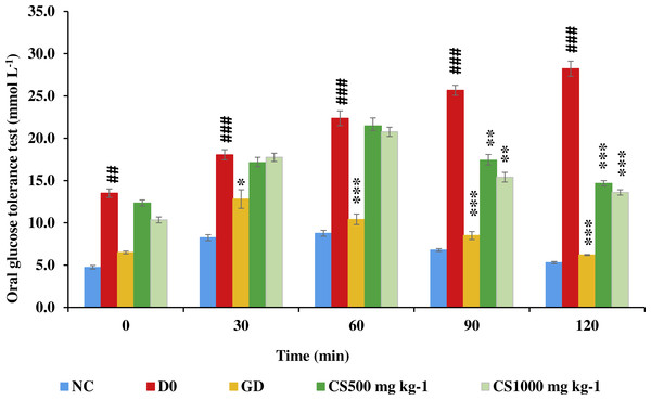Oral glucose tolerance test of STZ-NAD diabetic animal model.