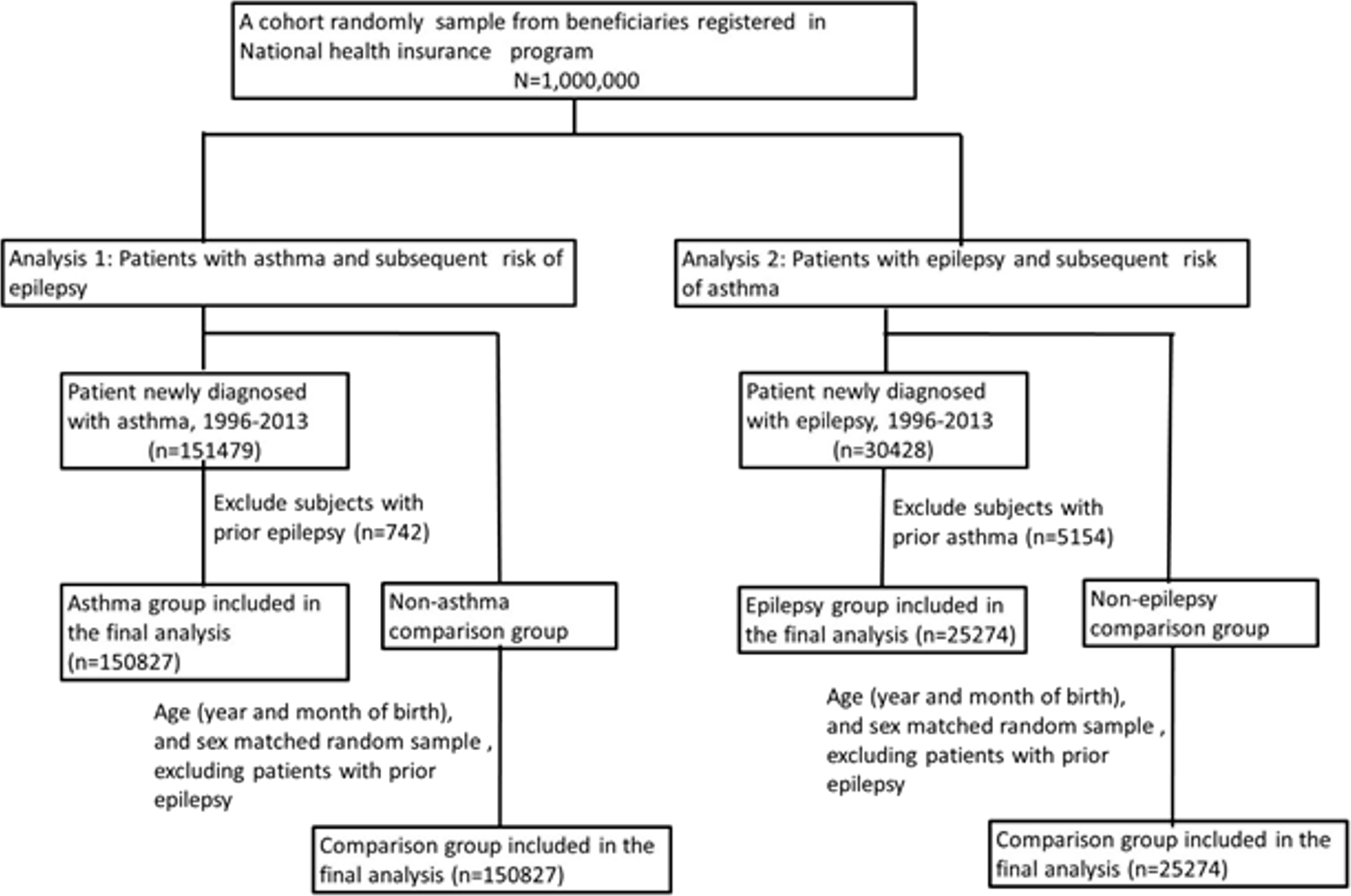 Association of epilepsy and asthma: a population-based