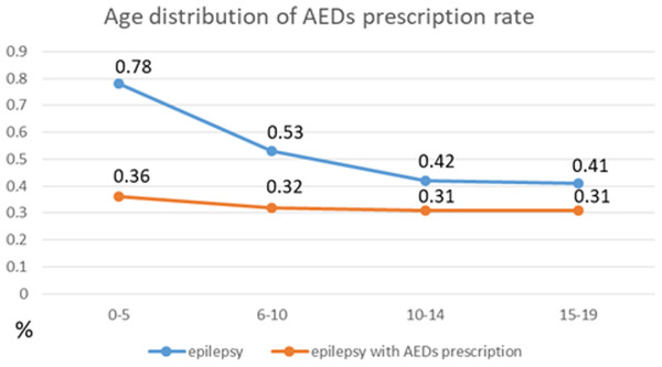 Prevalence of epilepsy and epilepsy with AEDs prescription (data reference: Chiang & Cheng, 2014).