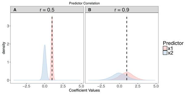 The effect of collinearity on model parameter estimates.