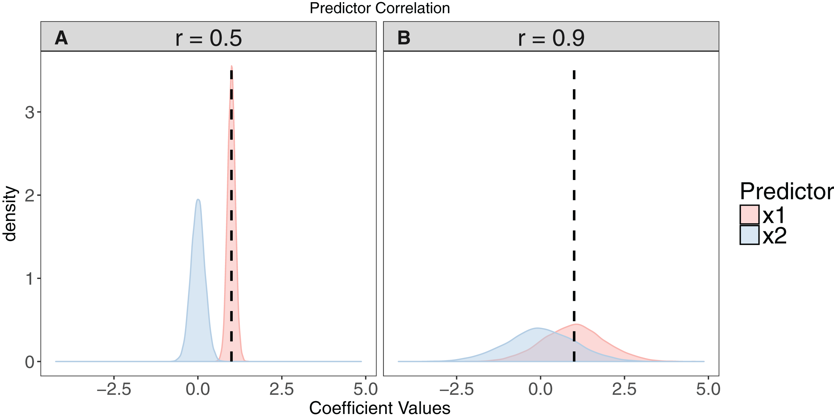 A brief introduction to mixed effects modelling and multi
