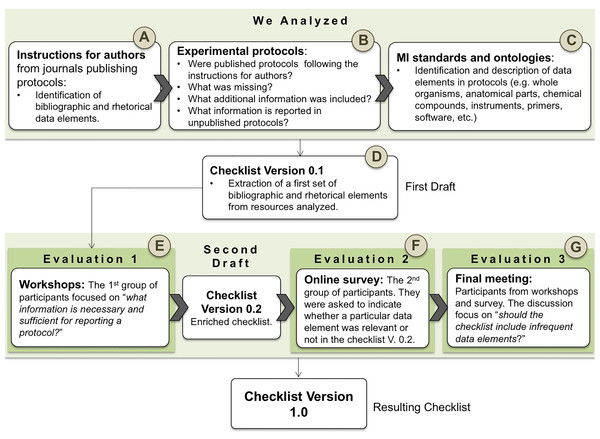 Methodology workflow.