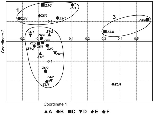 Non-metric multidimensional scaling of faunistic assemblages of the springs surveyed.