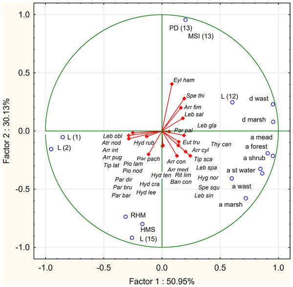 PCA diagram displaying the dependence of water mites on environmental parameters.