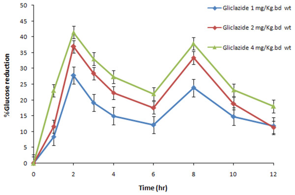 The dose-effect relationship of gliclazide on blood glucose in normal rats (N=6).
