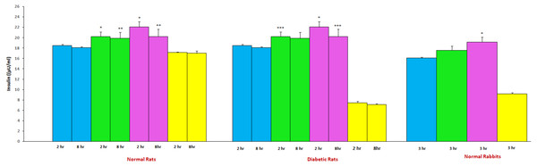 Mean insulin levels of gliclazide treatment in the presence and absence of aprepitant in rats and rabbits (n=6).