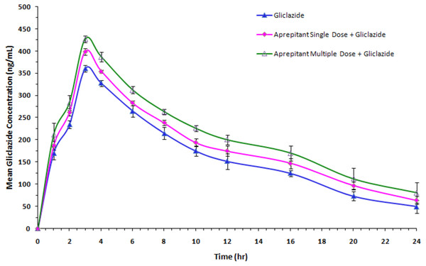 Mean serum gliclazide concentration-time profile of gliclazide in the presence and absence of aprepitant in rabbits (n=6).
