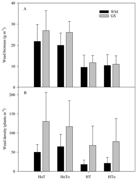 The total weeds biomass (A) and weed density (B) in wheat–maize (WM) and garlic–soybean (GS) rotation systems with different weed and tillage managements.
