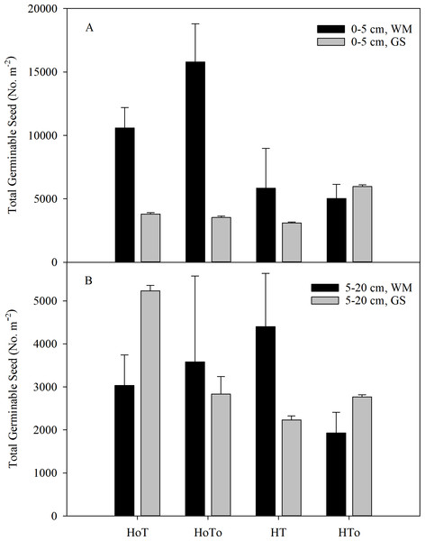 Total germinable seeds in the soil level of 0–5 cm (A) and 5–20 cm (B) in wheat–maize (WM) and garlic–soybean (GS) rotation systems with different weed and tillage managements.