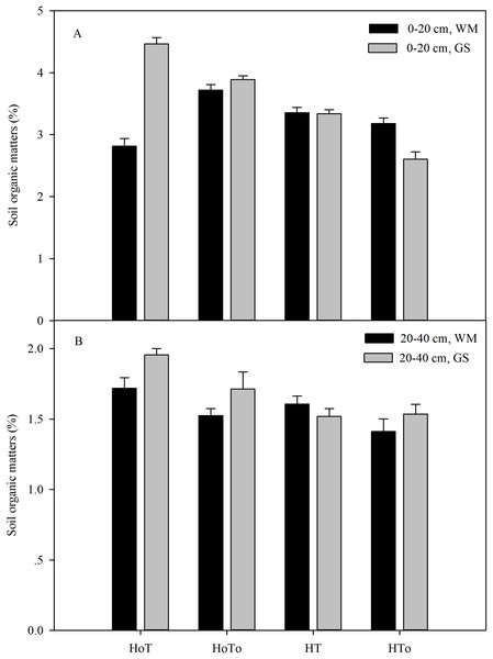 Soil organic matter of the soil level of 0–20 cm (A) and 20–40 cm (B) in wheat–maize (WM) and garlic–soybean (GS) rotation systems with different weed and tillage managements.