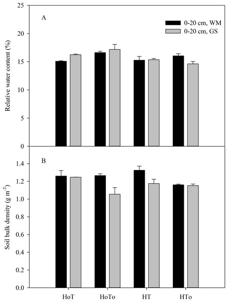 Soil bulk density (A) and relative water content (B) in wheat–maize (WM) and garlic–soybean (GS) rotation systems with different weed and tillage managements.