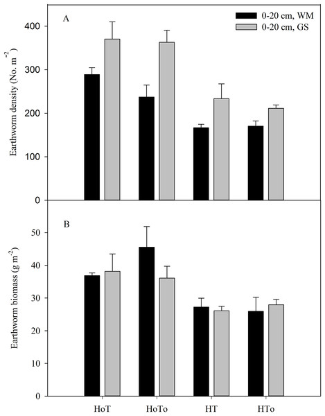 Soil earthworm density (A) and earthworm biomass (B) in wheat–maize (WM) and garlic–soybean (GS) rotation systems with different weed and tillage managements.
