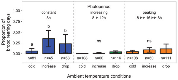 Depending on the light regime, ambient temperature conditions affected the proportion of days during which colonies were found to rear brood.