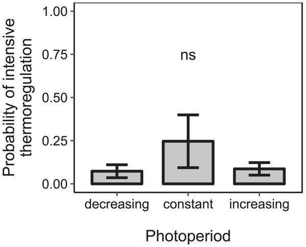 The proportion of days during which colonies were found to rear brood was not significantly affected by the direction of change of photoperiod under constant cold conditions.