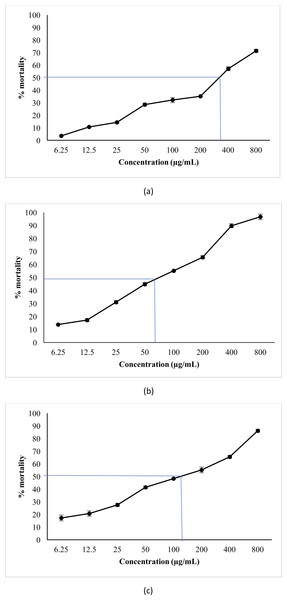 Percentage mortality of A. salina larvae induced by aqueous and methanol extracts of P. suberosa leaf at different concentrations.
