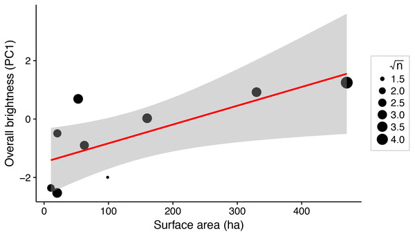 Weighted linear regression between lake surface area (ha) and overall brightness of female stickleback (median PC1 scores for each lake).