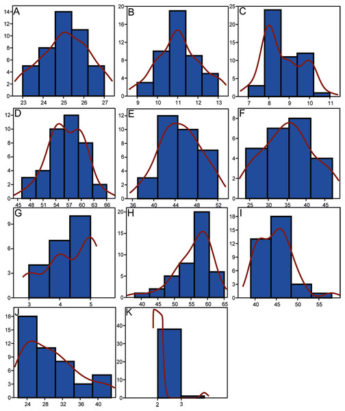Histograms showing the distributions of meristic characters of Pycnodus.