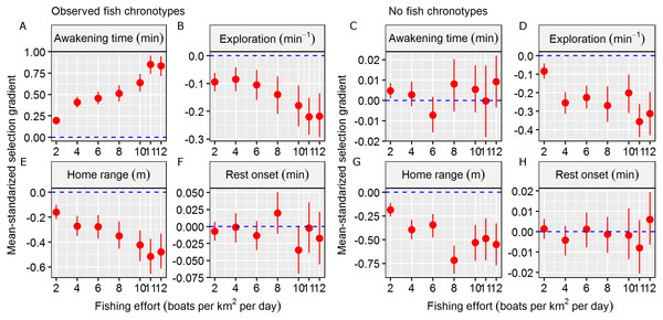 Fishing selection acting on behavioural traits.