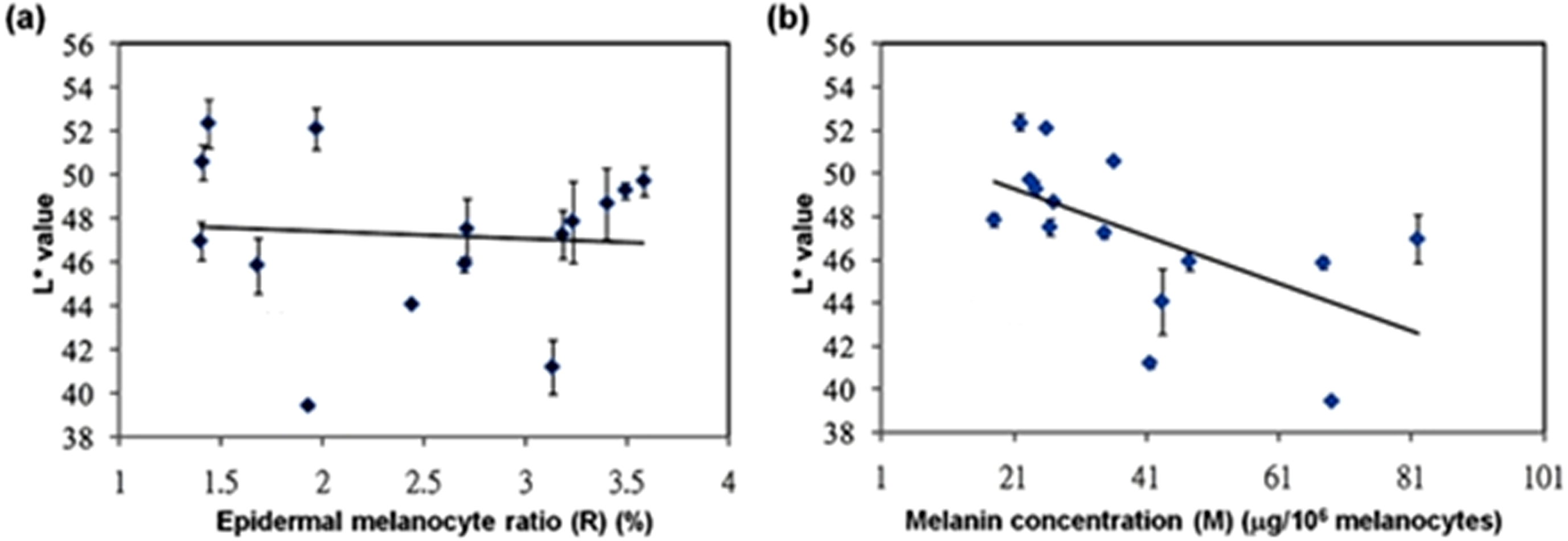 High correlation between skin color based on CIELAB color space ...