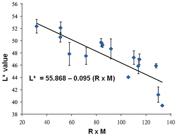 Statistical correlations between skin color-space parameter: L∗ value and the product of epidermal melanocyte ratio and melanin concentration.