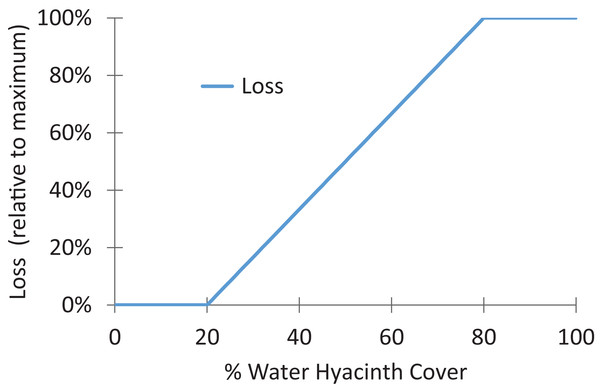 General damage function used to estimate loss of ecosystem service as a function of water hyacinth density.