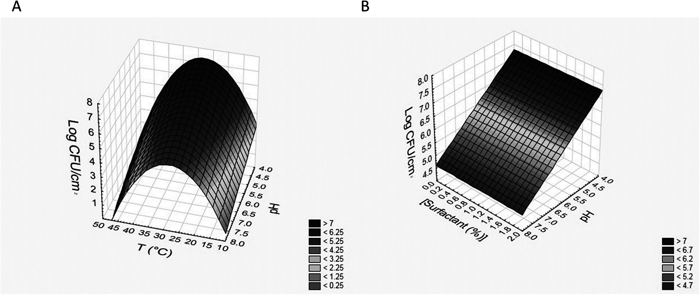 Use of design of experiments to optimize the production of microbial